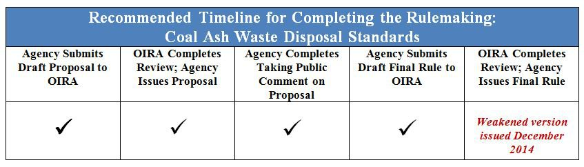 Coal Ash Waste Disposal Rule
