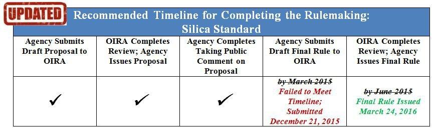 Silica Standard