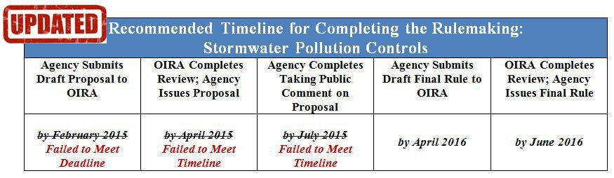 Stormwater Pollution Controls