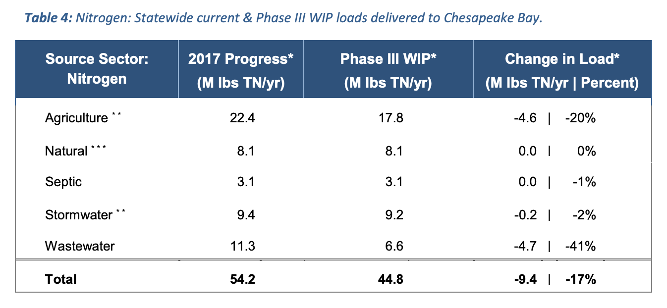 Nitrogen: Statewide current & Phase III WIP loads delivered to Chesapeake Bay