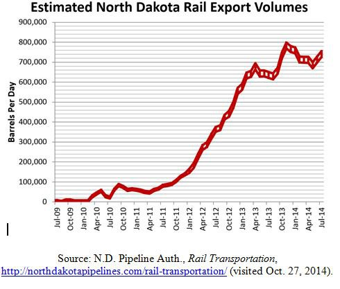 North Dakota Rail Export Volumes