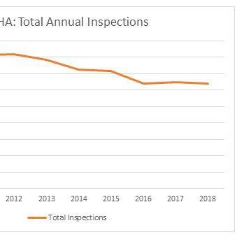 osha-inspections-chart-103119.JPG