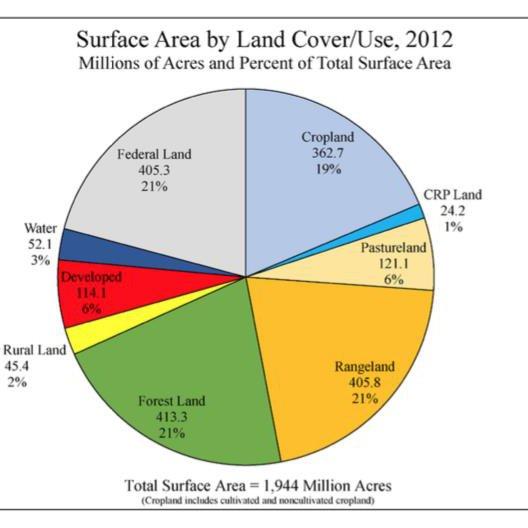us-land-cover-usda.jpg