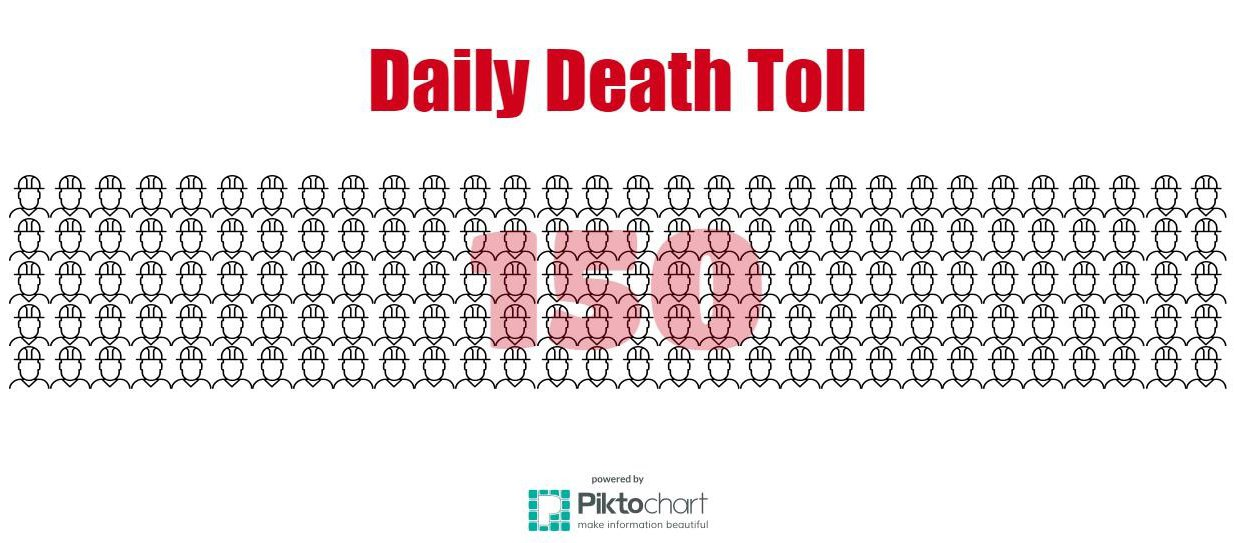 workers-daily-death-toll-wide.jpeg